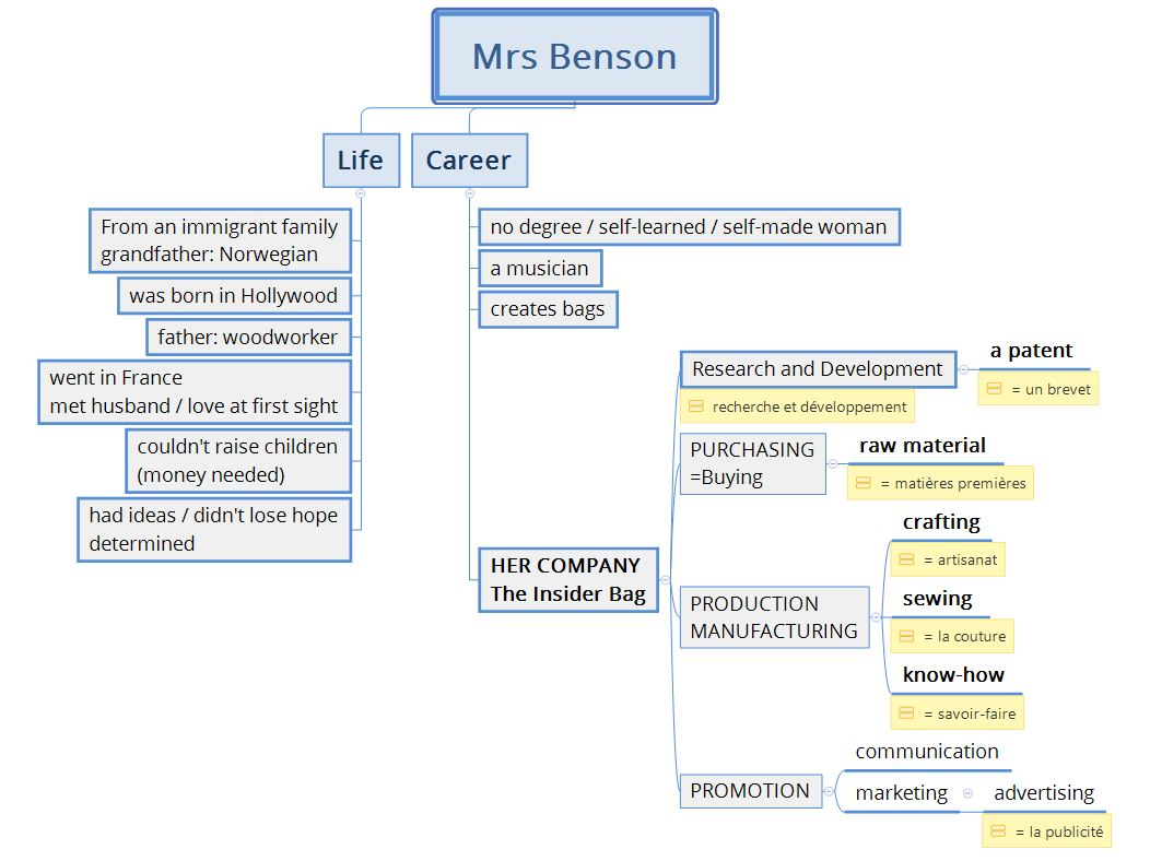 Mrs Benson notes